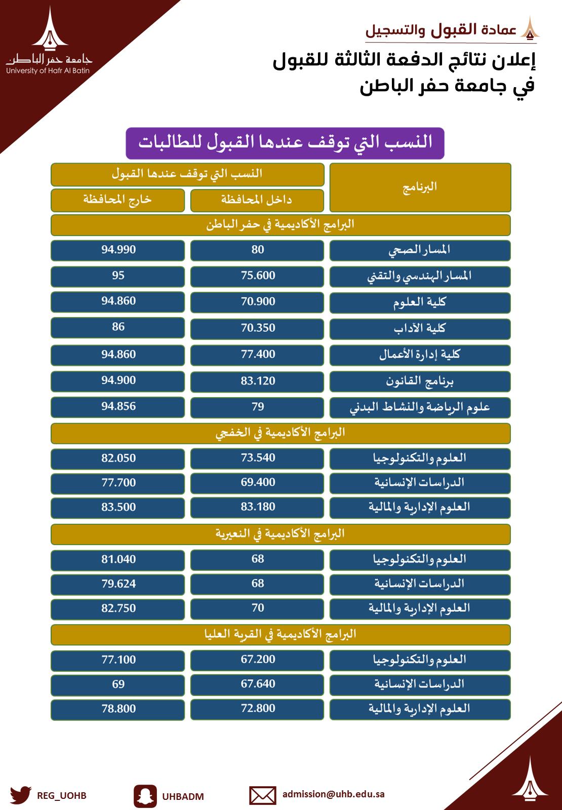 بوابة القبول جامعة حفر الباطن